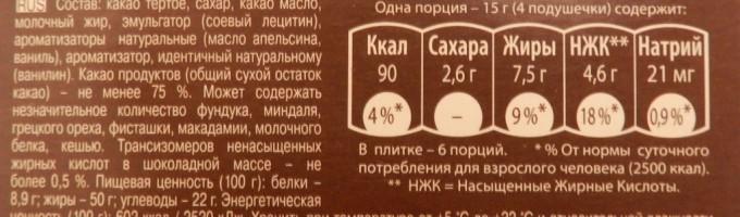 Состав шоколада